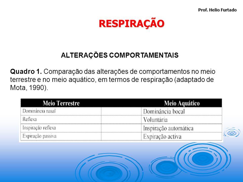 ALTERAÇÕES COMPORTAMENTAIS
