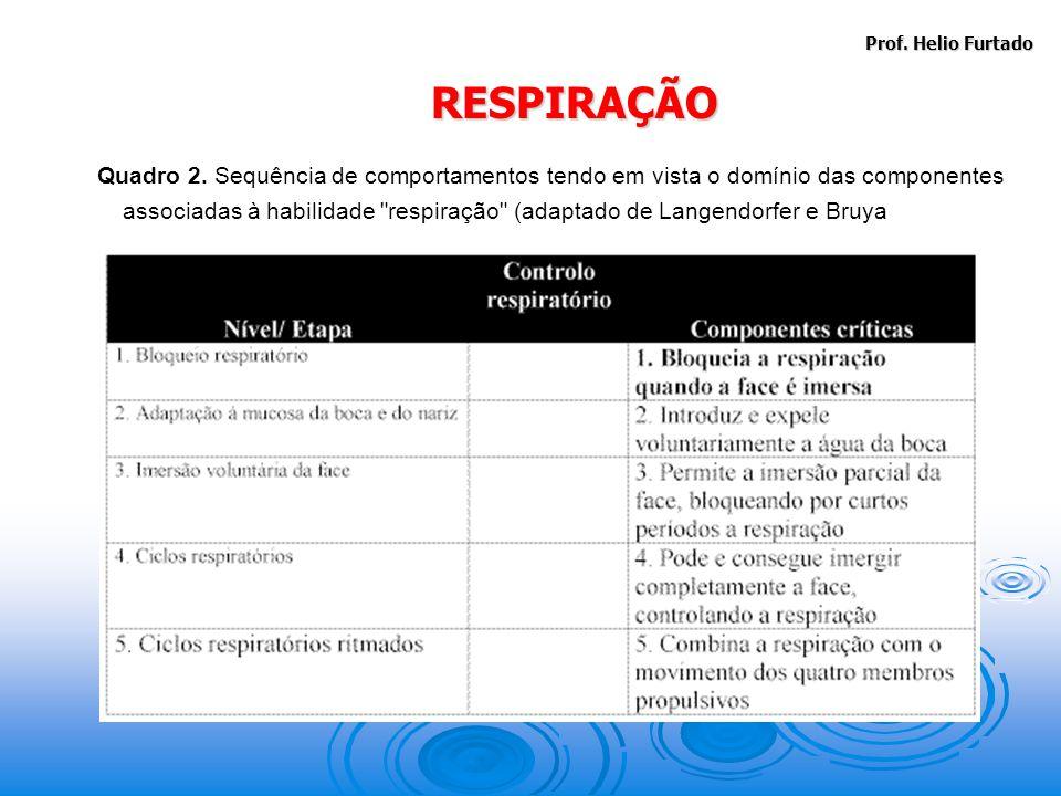 Prof. Helio Furtado RESPIRAÇÃO.