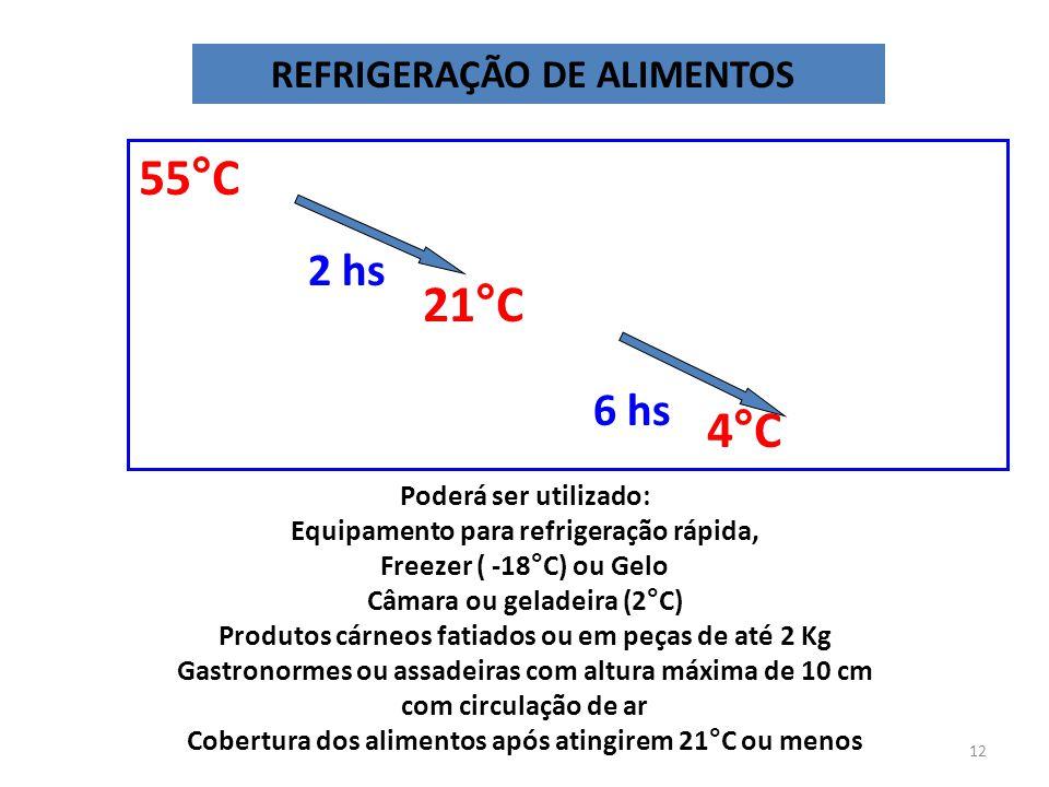 55°C 21°C 4°C 2 hs 6 hs REFRIGERAÇÃO DE ALIMENTOS
