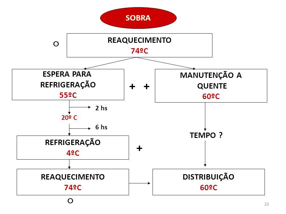 SOBRA REAQUECIMENTO 74ºC ESPERA PARA REFRIGERAÇÃO 55ºC MANUTENÇÃO A
