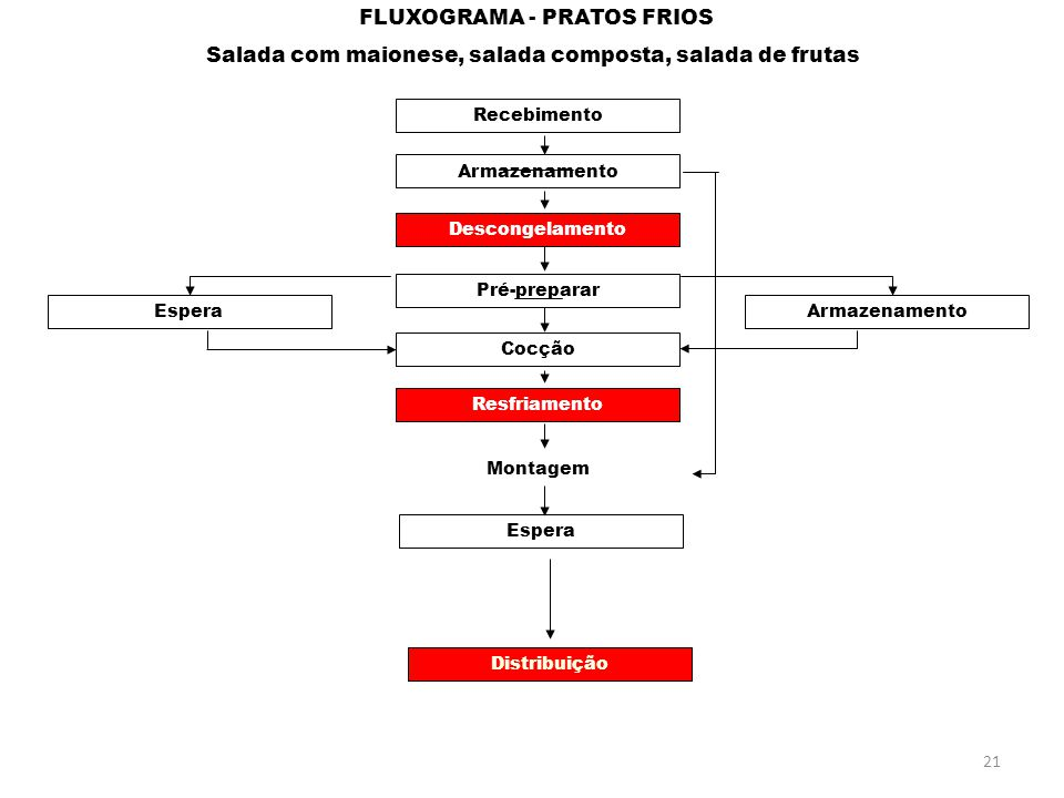 FLUXOGRAMA - PRATOS FRIOS