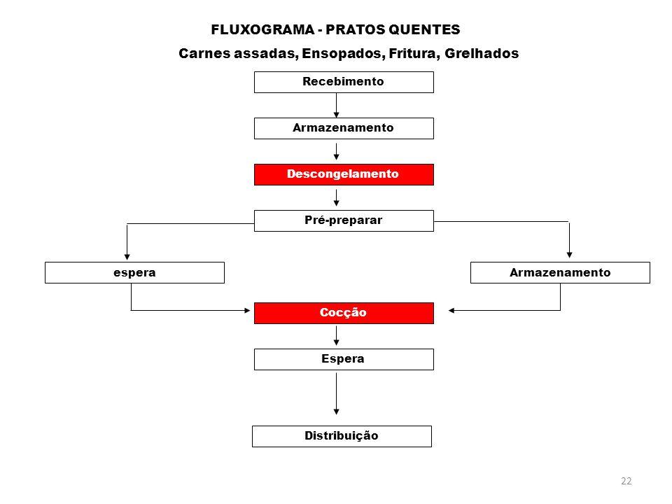 FLUXOGRAMA - PRATOS QUENTES