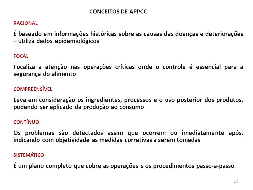 CONCEITOS DE APPCC RACIONAL. É baseado em informações históricas sobre as causas das doenças e deteriorações – utiliza dados epidemiológicos.