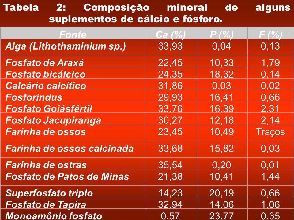 Tabela 2: Composição mineral de alguns suplementos de cálcio e fósforo.