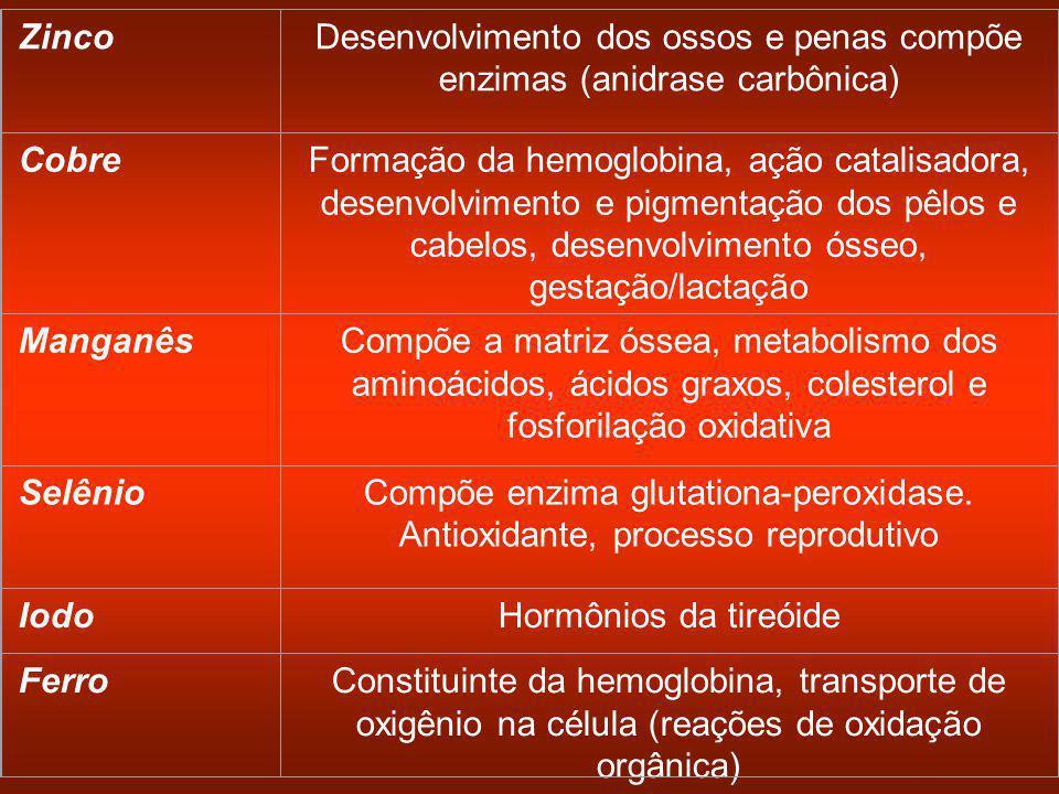 Desenvolvimento dos ossos e penas compõe enzimas (anidrase carbônica)