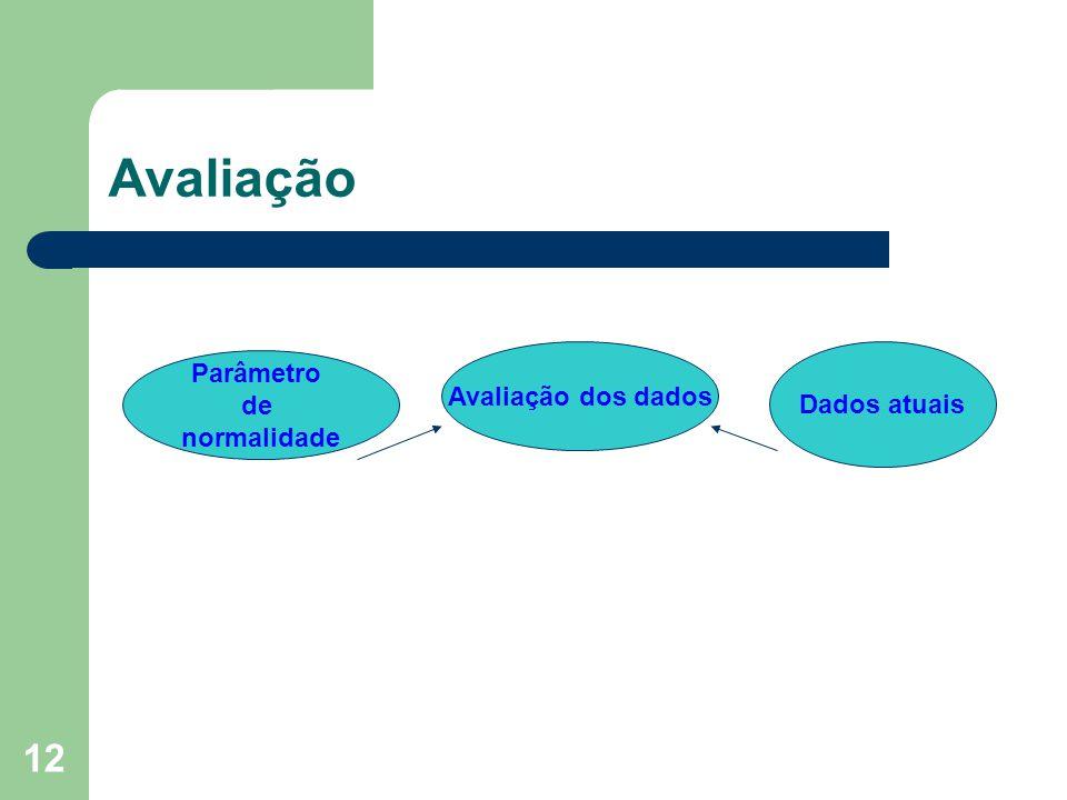 Avaliação Avaliação dos dados Dados atuais Parâmetro de normalidade