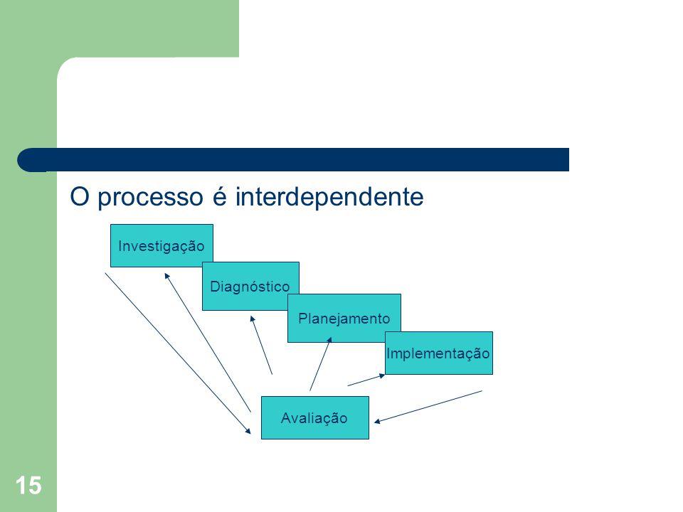 O processo é interdependente