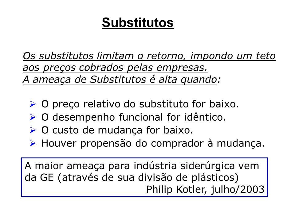 Substitutos Os substitutos limitam o retorno, impondo um teto aos preços cobrados pelas empresas. A ameaça de Substitutos é alta quando: