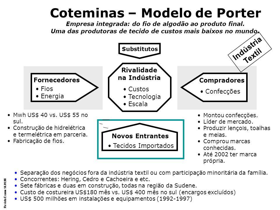 Coteminas – Modelo de Porter