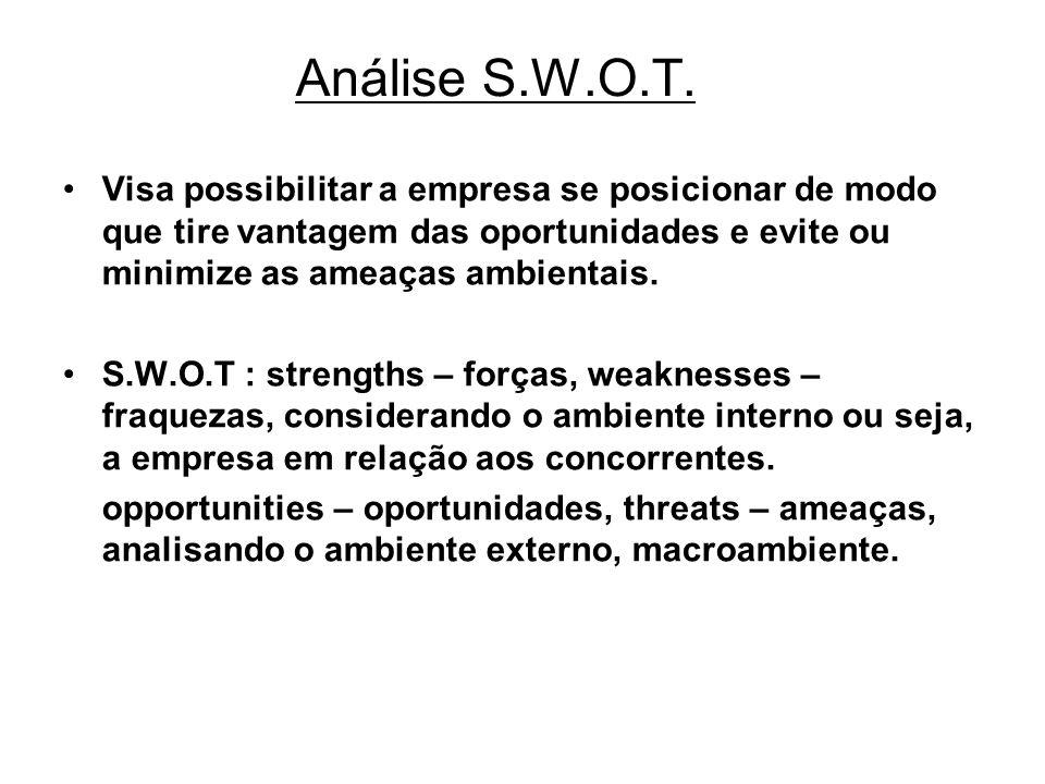 Análise S.W.O.T. Visa possibilitar a empresa se posicionar de modo que tire vantagem das oportunidades e evite ou minimize as ameaças ambientais.
