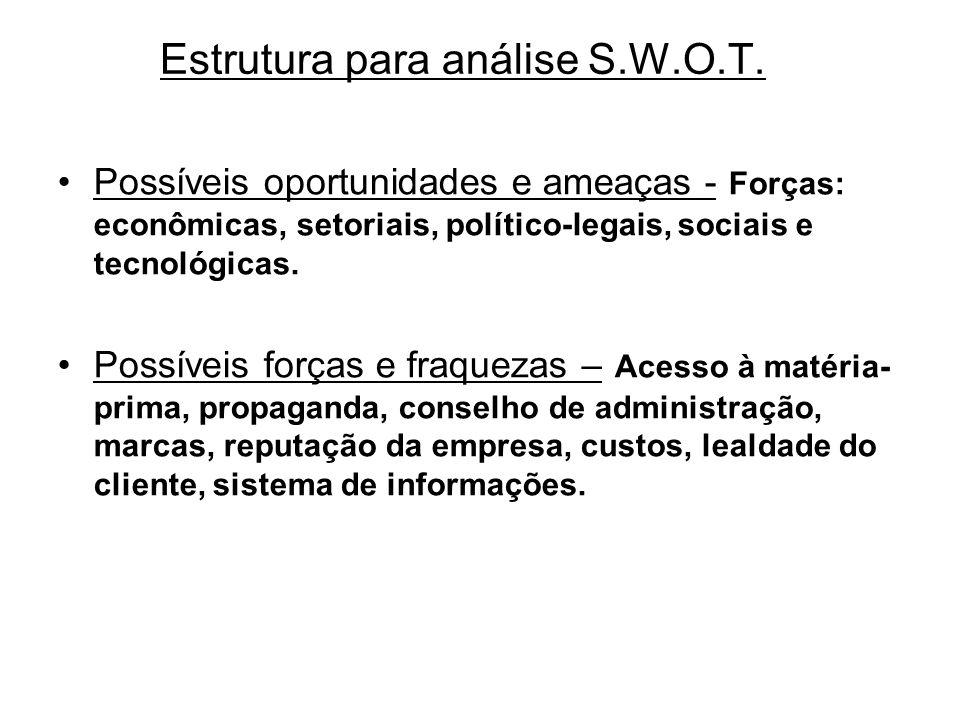 Estrutura para análise S.W.O.T.