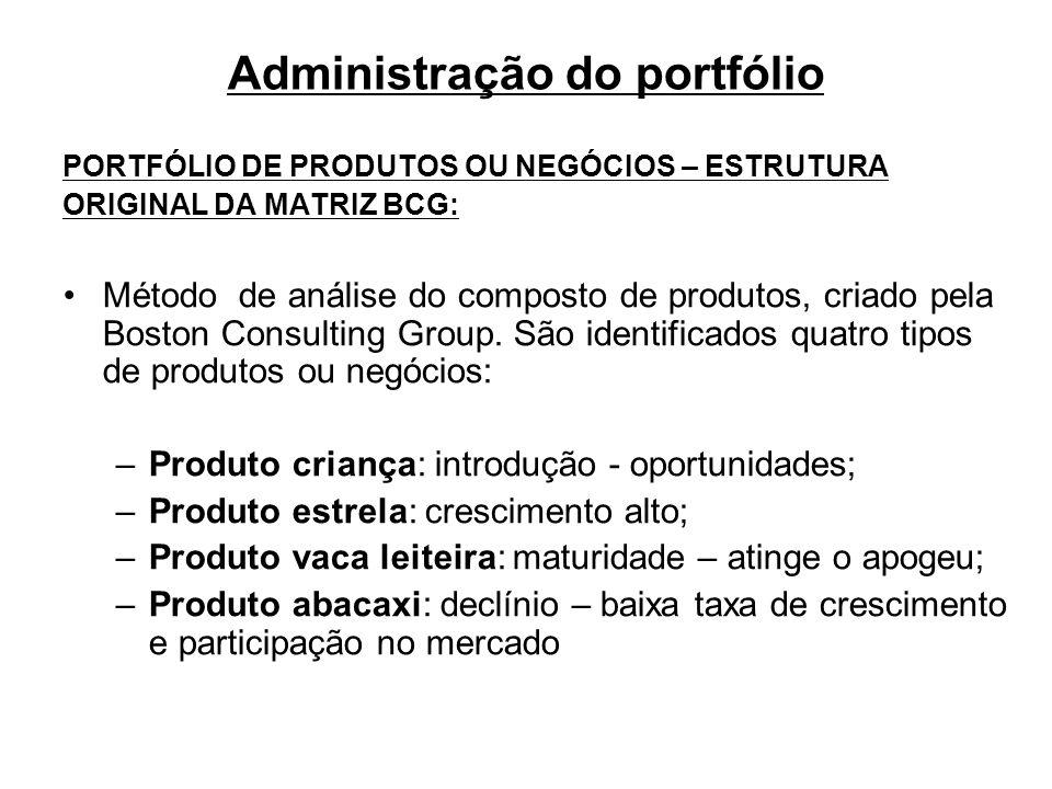 Administração do portfólio