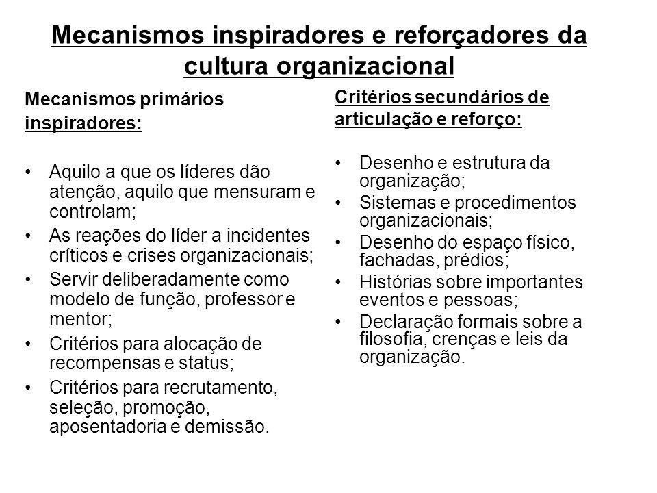 Mecanismos inspiradores e reforçadores da cultura organizacional