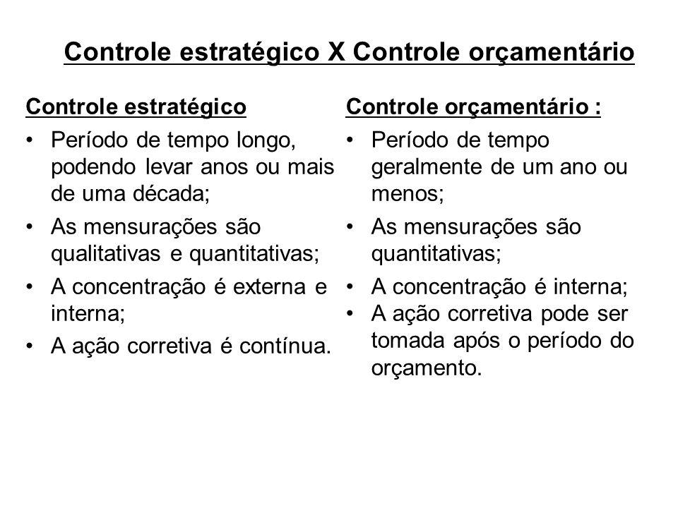Controle estratégico X Controle orçamentário