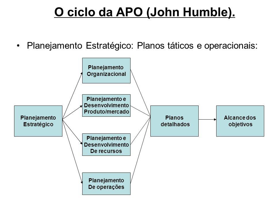 O ciclo da APO (John Humble).