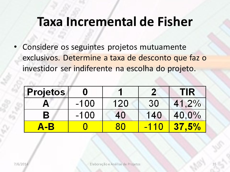 Taxa Incremental de Fisher