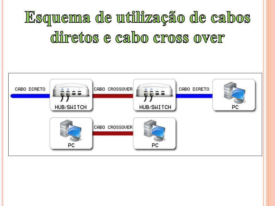 Esquema de utilização de cabos diretos e cabo cross over
