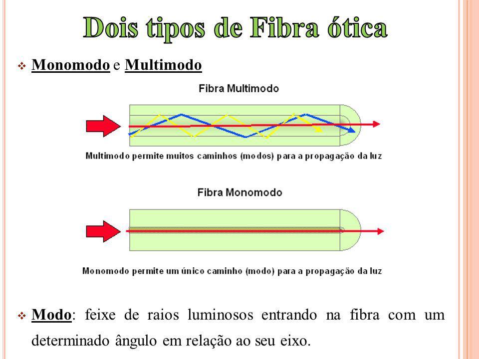 Dois tipos de Fibra ótica