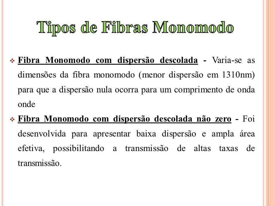 Tipos de Fibras Monomodo