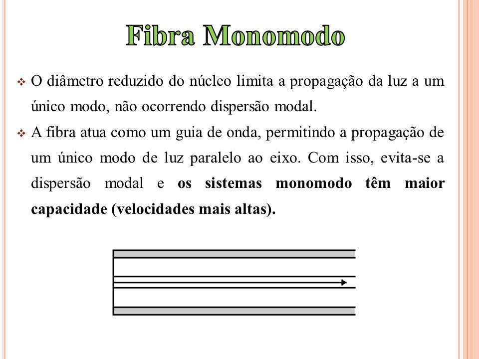 Fibra Monomodo O diâmetro reduzido do núcleo limita a propagação da luz a um único modo, não ocorrendo dispersão modal.