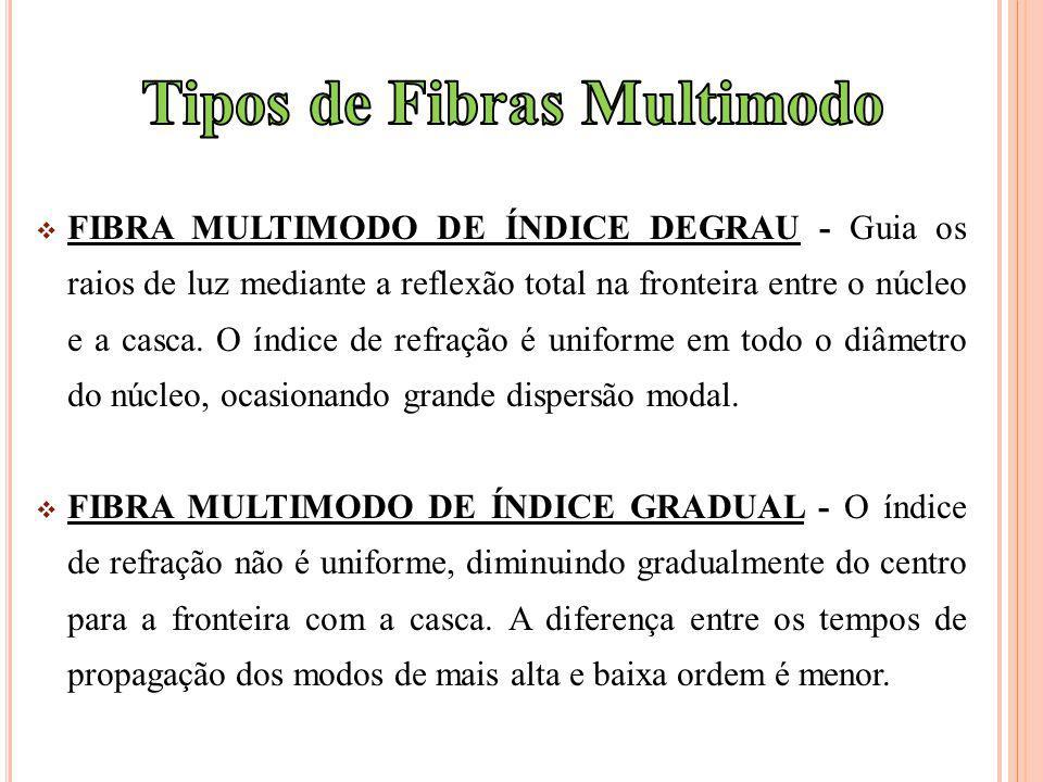 Tipos de Fibras Multimodo