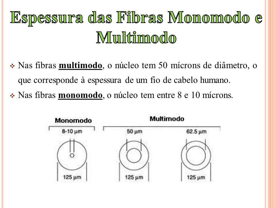 Espessura das Fibras Monomodo e Multimodo