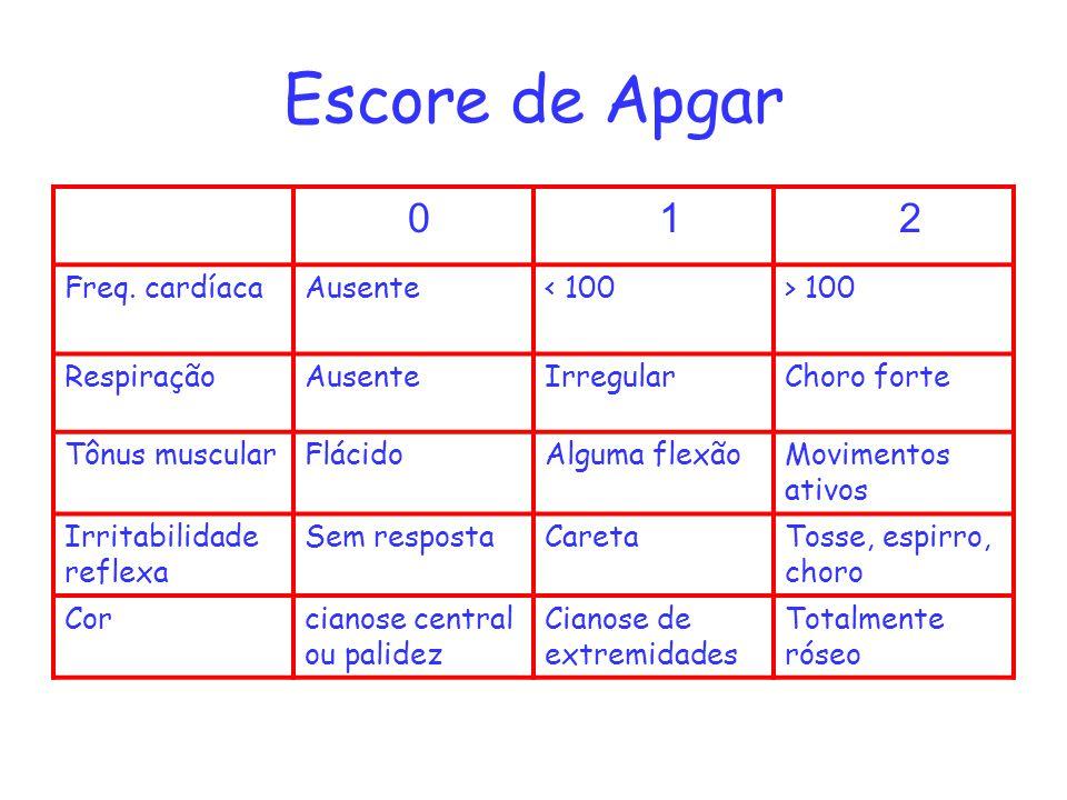 Escore de Apgar 1 2 Freq. cardíaca Ausente < 100 > 100
