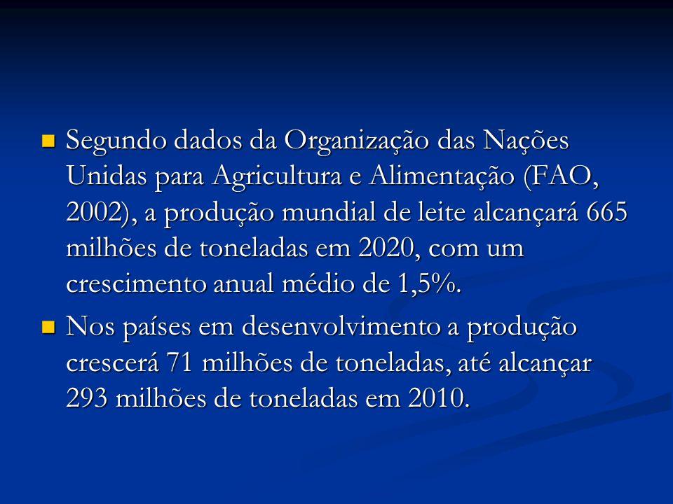 Segundo dados da Organização das Nações Unidas para Agricultura e Alimentação (FAO, 2002), a produção mundial de leite alcançará 665 milhões de toneladas em 2020, com um crescimento anual médio de 1,5%.