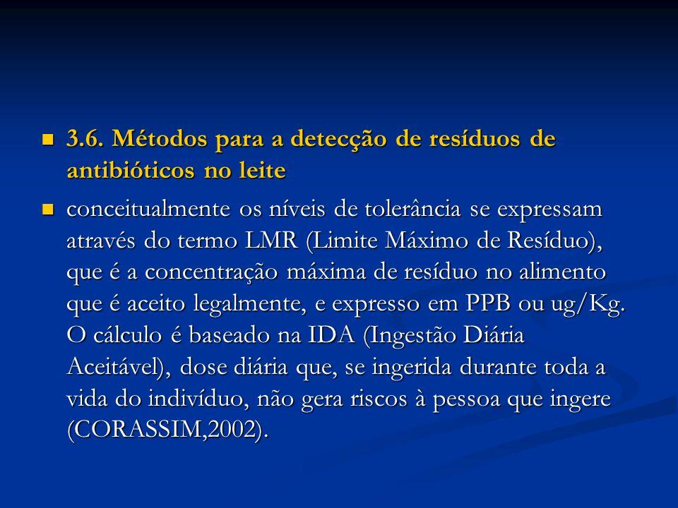 3.6. Métodos para a detecção de resíduos de antibióticos no leite