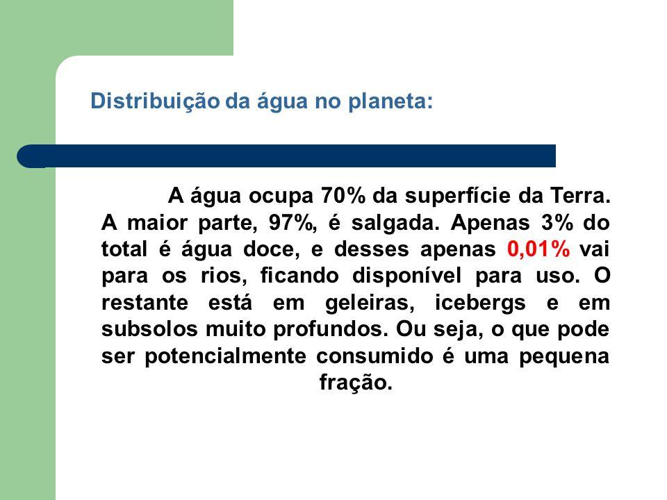 Distribuição da água no planeta: