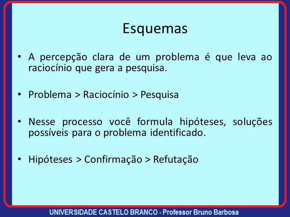 Esquemas A percepção clara de um problema é que leva ao raciocínio que gera a pesquisa. Problema > Raciocínio > Pesquisa.