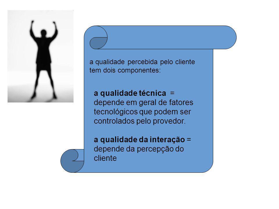 a qualidade da interação = depende da percepção do cliente
