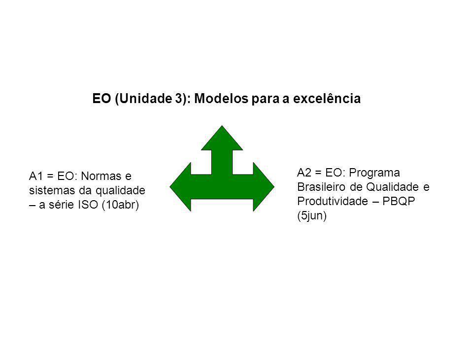 EO (Unidade 3): Modelos para a excelência
