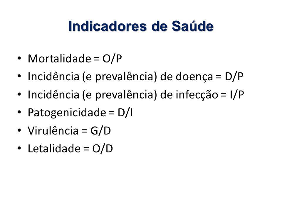 Indicadores de Saúde Mortalidade = O/P