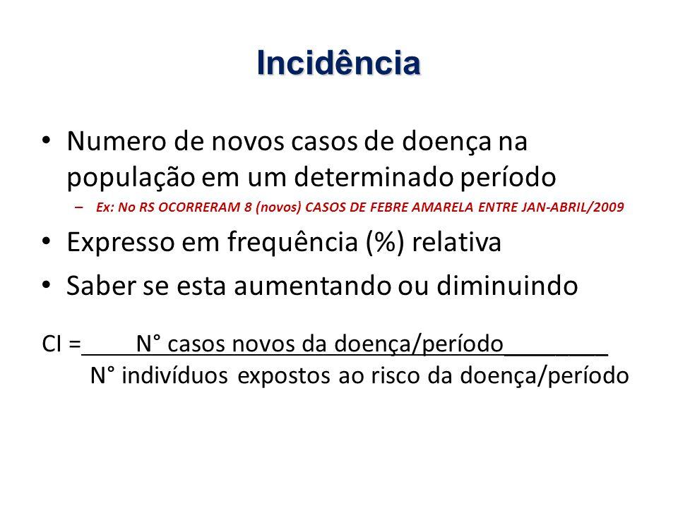 Incidência Numero de novos casos de doença na população em um determinado período.