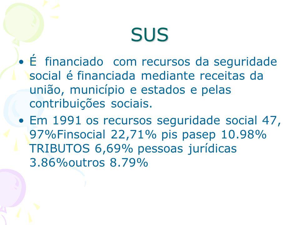 SUS É financiado com recursos da seguridade social é financiada mediante receitas da união, município e estados e pelas contribuições sociais.