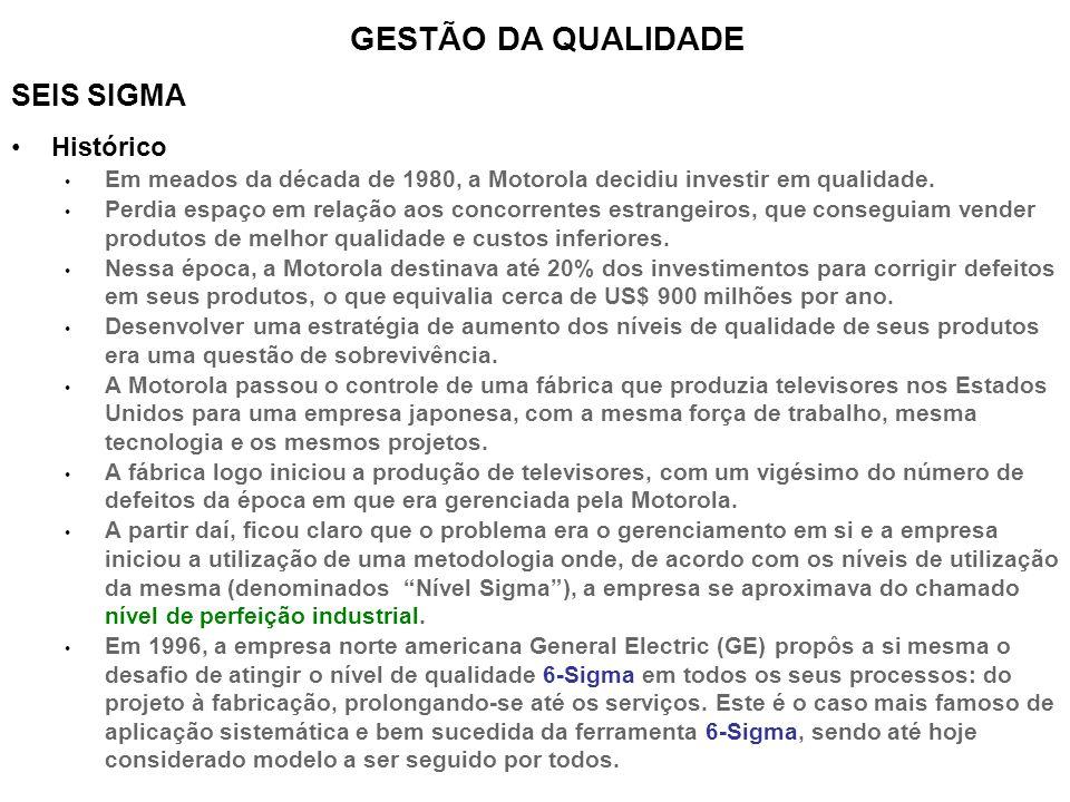 GESTÃO DA QUALIDADE SEIS SIGMA Histórico