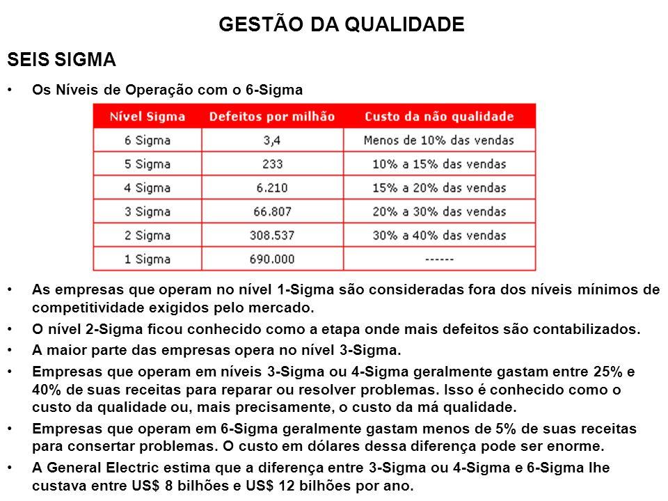 GESTÃO DA QUALIDADE SEIS SIGMA Os Níveis de Operação com o 6-Sigma
