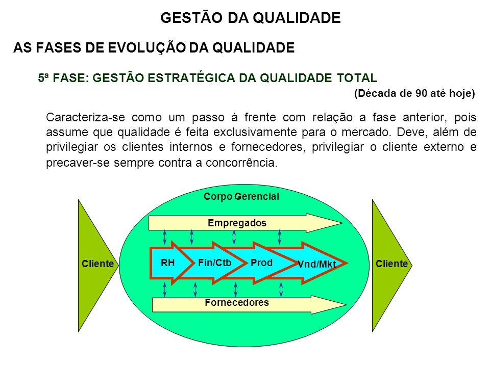 GESTÃO DA QUALIDADE AS FASES DE EVOLUÇÃO DA QUALIDADE
