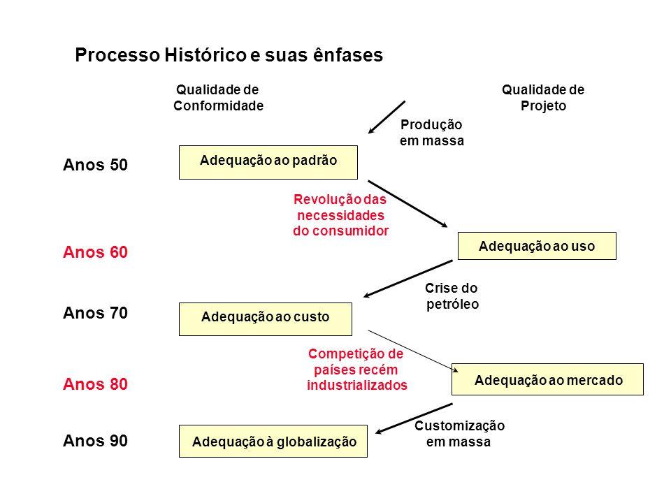 Processo Histórico e suas ênfases Adequação à globalização