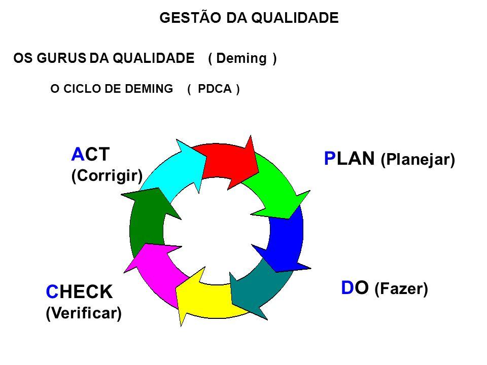 OS GURUS DA QUALIDADE ( Deming ) O CICLO DE DEMING ( PDCA )