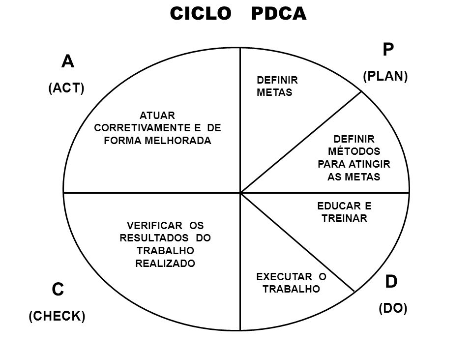 CICLO PDCA (PLAN) (ACT) (DO) (CHECK) P A D C DEFINIR METAS