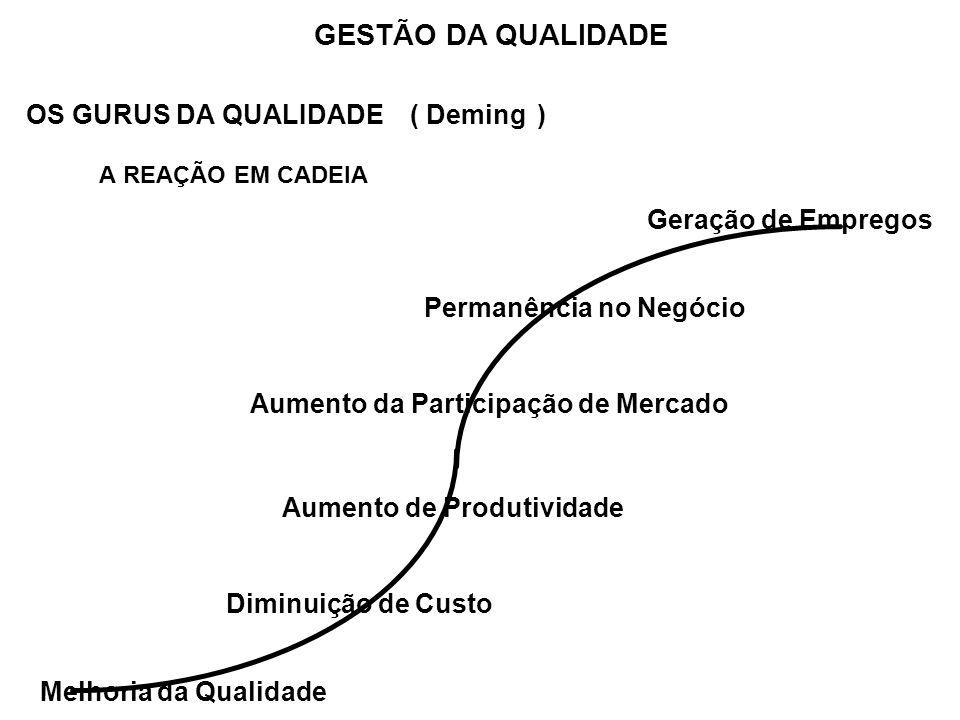OS GURUS DA QUALIDADE ( Deming ) A REAÇÃO EM CADEIA