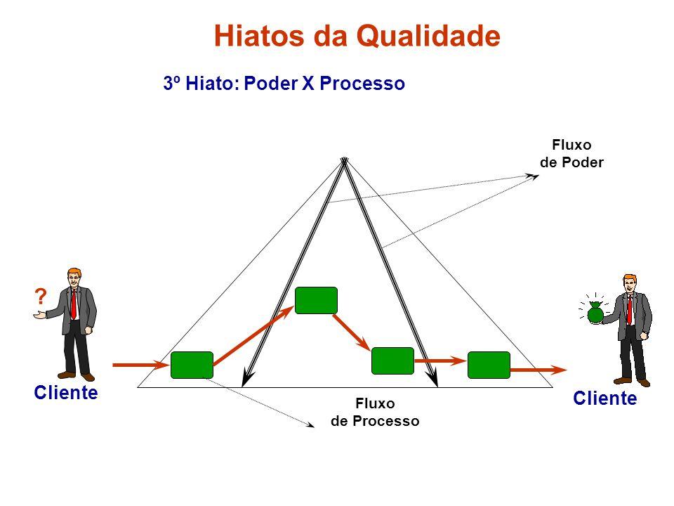 Hiatos da Qualidade 3º Hiato: Poder X Processo Cliente Cliente Fluxo