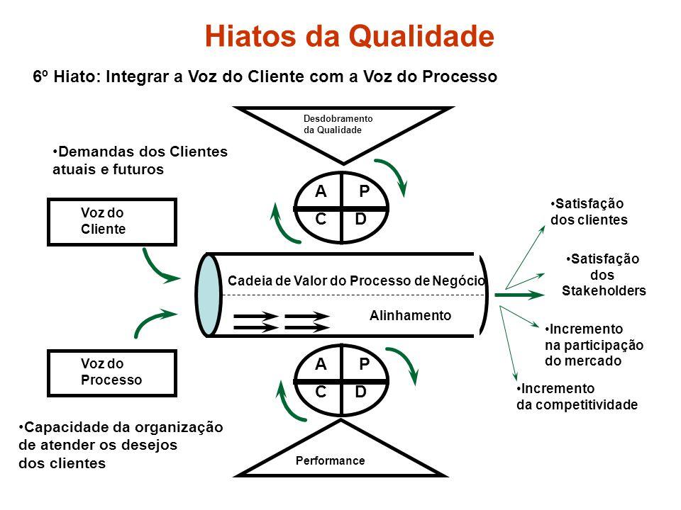 Hiatos da Qualidade 6º Hiato: Integrar a Voz do Cliente com a Voz do Processo. Desdobramento. da Qualidade.