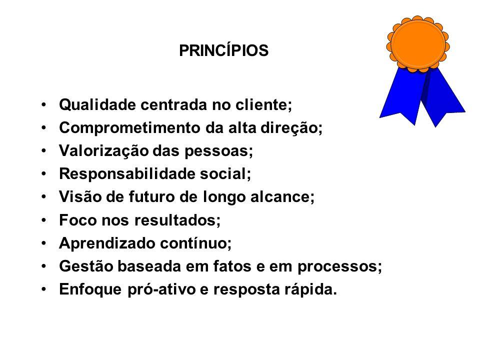 PRINCÍPIOS Qualidade centrada no cliente; Comprometimento da alta direção; Valorização das pessoas;
