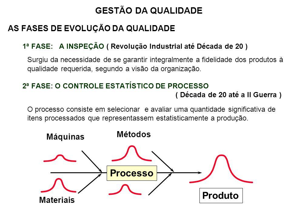 Processo Produto GESTÃO DA QUALIDADE AS FASES DE EVOLUÇÃO DA QUALIDADE
