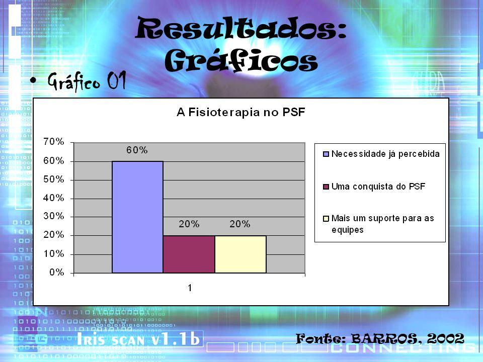 Resultados: Gráficos Gráfico 01 Fonte: BARROS, 2002