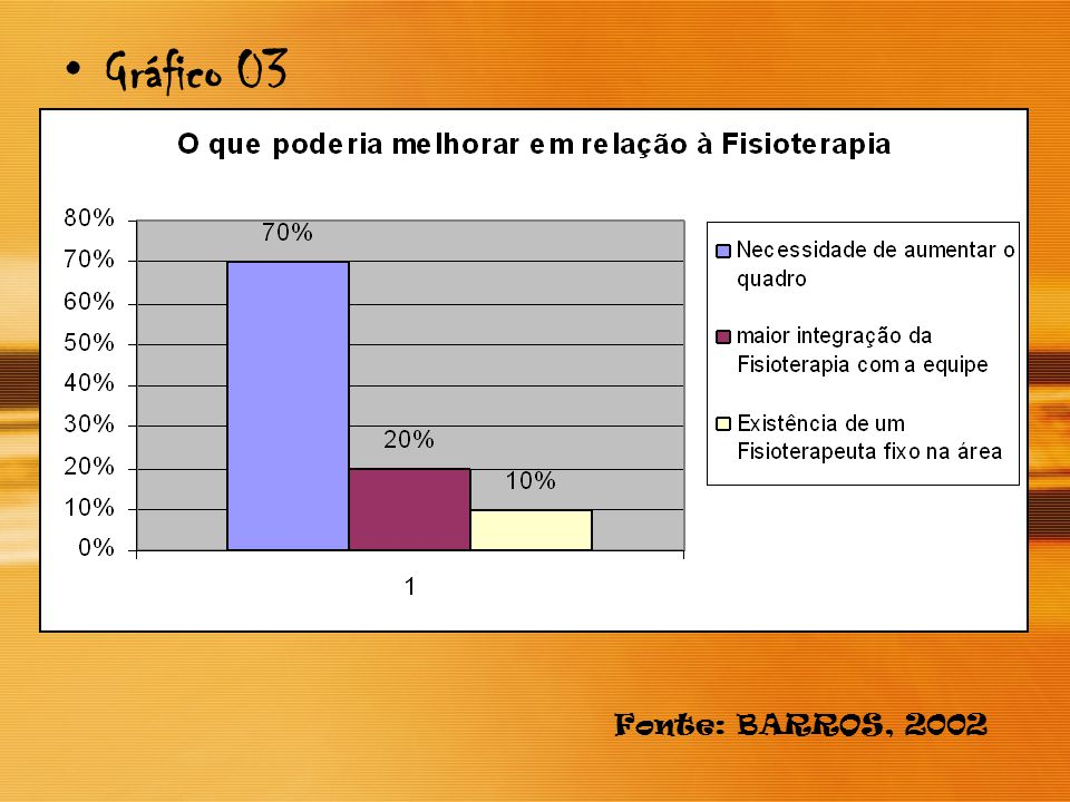 Gráfico 03 Fonte: BARROS, 2002