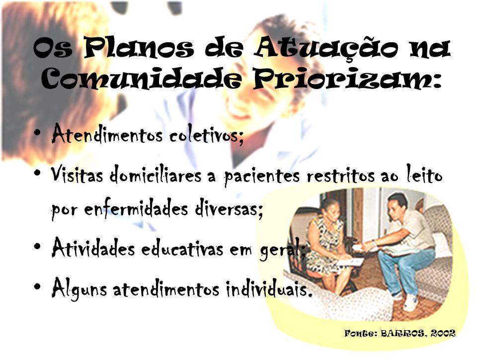 Os Planos de Atuação na Comunidade Priorizam: